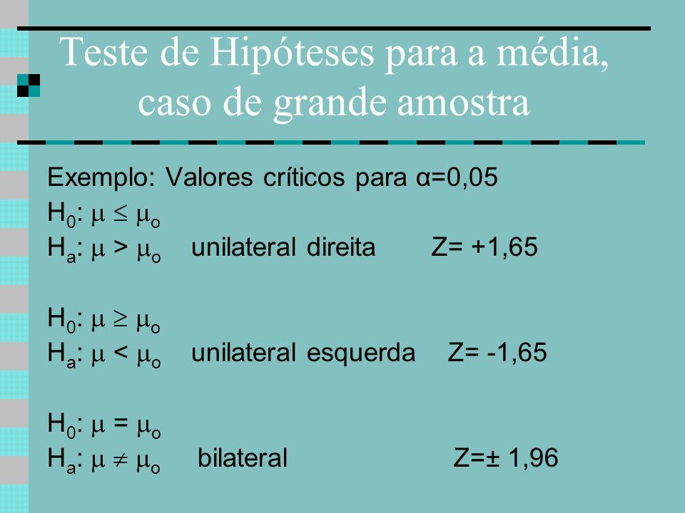 Teste de Hipóteses para a média, caso de grande amostra Exemplo: Valores críticos para α=0,05 H 0 : o H a : > o unilateral direita Z= +1,65 H 0 : o H