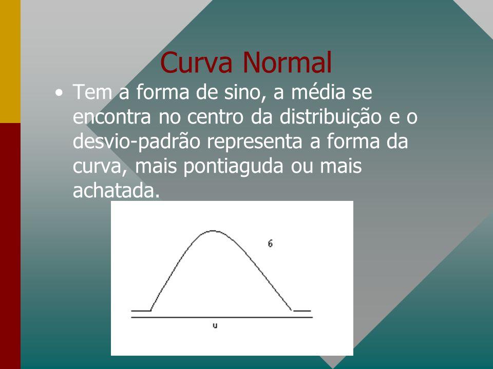 Curva Normal Tem a forma de sino, a média se encontra no centro da distribuição e o desvio-padrão representa a forma da curva, mais pontiaguda ou mais achatada.