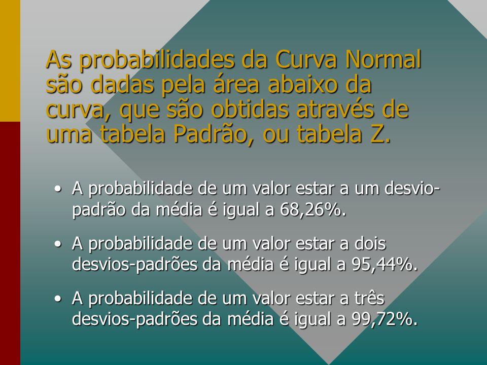 As probabilidades da Curva Normal são dadas pela área abaixo da curva, que são obtidas através de uma tabela Padrão, ou tabela Z.