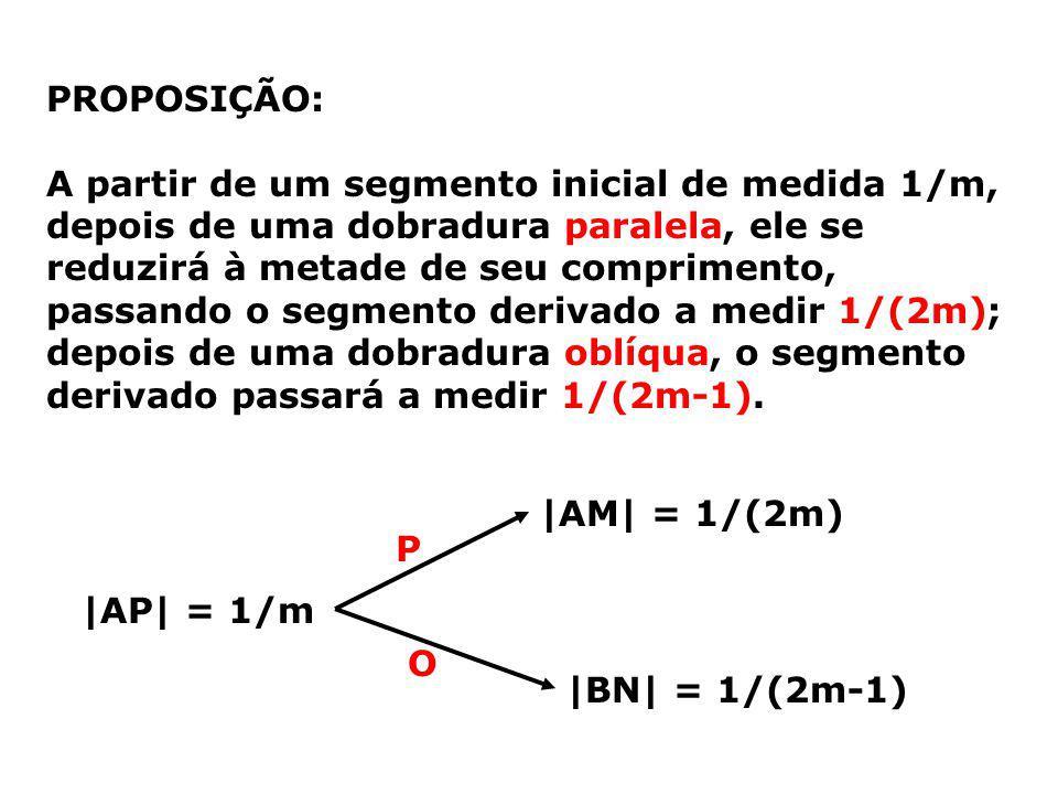 PROPOSIÇÃO: A partir de um segmento inicial de medida 1/m, depois de uma dobradura paralela, ele se reduzirá à metade de seu comprimento, passando o segmento derivado a medir 1/(2m); depois de uma dobradura oblíqua, o segmento derivado passará a medir 1/(2m-1).