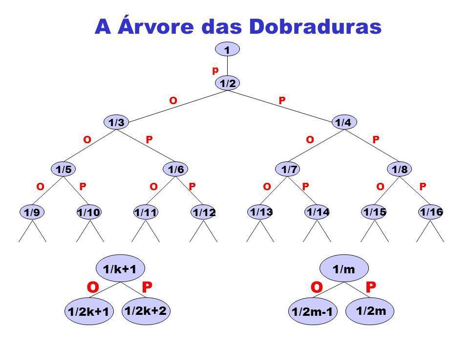 A Árvore das Dobraduras p O OO O O OOPP PP P PP 1/71/6 1/3 1/5 1/4 1/2 1 1/11 1/101/9 1/8 1/141/13 1/12 1/161/15 1/2k+2 OP 1/k+1 1/2k+1 1/2m OP 1/m 1/