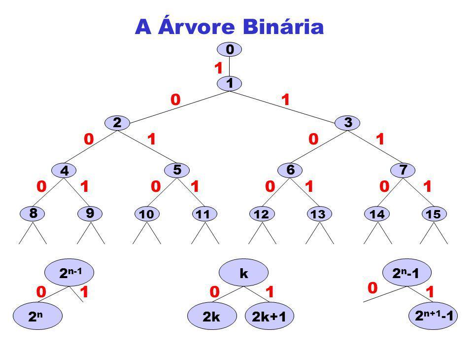 A Árvore Binária 1 0 00 0 0 0011 11 1 11 65 2 4 3 1 0 10 98 7 1312 11 1514 2n2n 2 n-1 01 2 n+1 -1 2 n -1 0 1 2k+1 01 k 2k