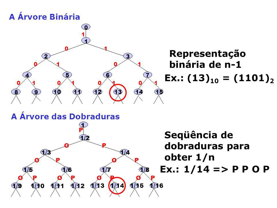 1/2 P O OO O O OOPP PP P PP 1/71/6 1/3 1/5 1/4 1 1/11 1/101/9 1/8 1/141/13 1/12 1/161/15 A Árvore Binária A Árvore das Dobraduras 1 1 0 00 0 0 0011 11 1 11 65 2 4 0 10 98 7 1312 11 1514 3 Representação binária de n-1 Seqüência de dobraduras para obter 1/n Ex.: (13) 10 = (1101) 2 Ex.: 1/14 => P P O P