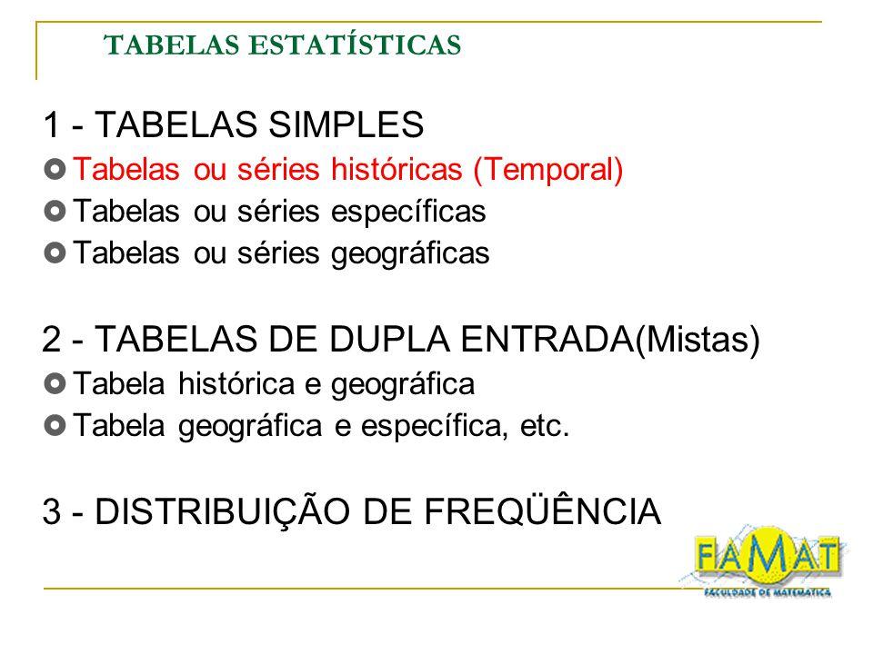 TABELAS ESTATÍSTICAS 1 - TABELAS SIMPLES Tabelas ou séries históricas (Temporal) Tabelas ou séries específicas Tabelas ou séries geográficas 2 - TABEL