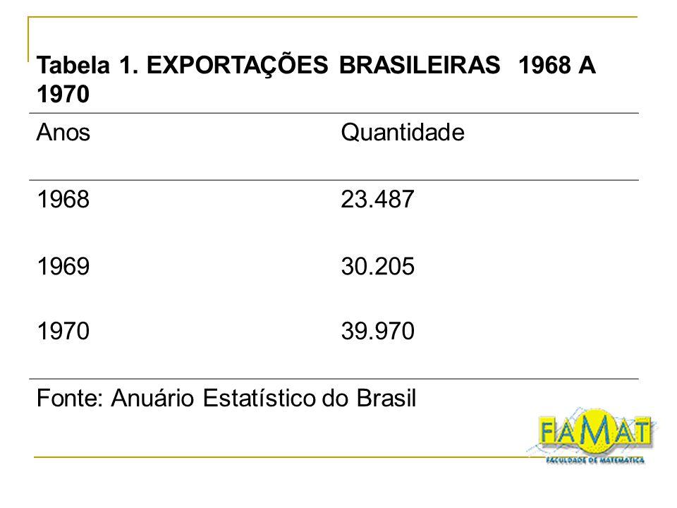 Tabela 1. EXPORTAÇÕES BRASILEIRAS 1968 A 1970 AnosQuantidade 196823.487 196930.205 197039.970 Fonte: Anuário Estatístico do Brasil