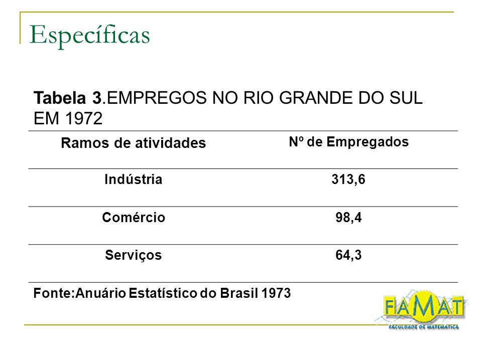 Específicas Tabela 3.EMPREGOS NO RIO GRANDE DO SUL EM 1972 Ramos de atividades Nº de Empregados Indústria313,6 Comércio98,4 Serviços64,3 Fonte:Anuário Estatístico do Brasil 1973