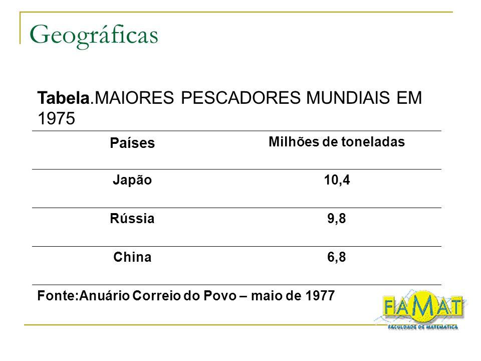 Geográficas Tabela.MAIORES PESCADORES MUNDIAIS EM 1975 Países Milhões de toneladas Japão10,4 Rússia9,8 China6,8 Fonte:Anuário Correio do Povo – maio de 1977