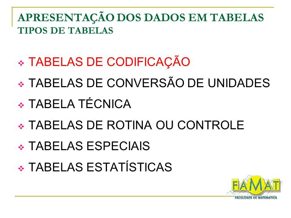 APRESENTAÇÃO DOS DADOS EM TABELAS TIPOS DE TABELAS TABELAS DE CODIFICAÇÃO TABELAS DE CONVERSÃO DE UNIDADES TABELA TÉCNICA TABELAS DE ROTINA OU CONTROL