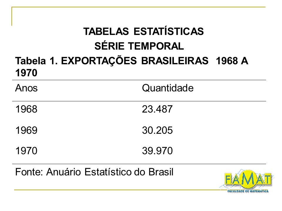 TABELAS ESTATÍSTICAS SÉRIE TEMPORAL Tabela 1. EXPORTAÇÕES BRASILEIRAS 1968 A 1970 AnosQuantidade 196823.487 196930.205 197039.970 Fonte: Anuário Estat