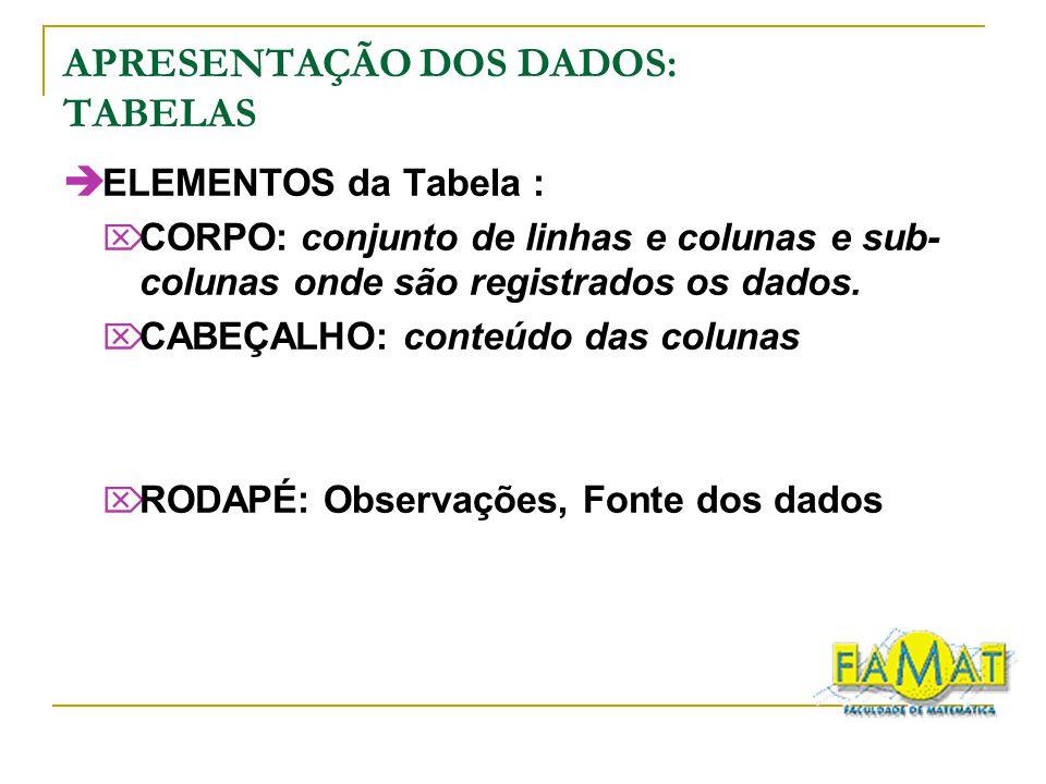 APRESENTAÇÃO DOS DADOS: TABELAS ELEMENTOS da Tabela : CORPO: conjunto de linhas e colunas e sub- colunas onde são registrados os dados.
