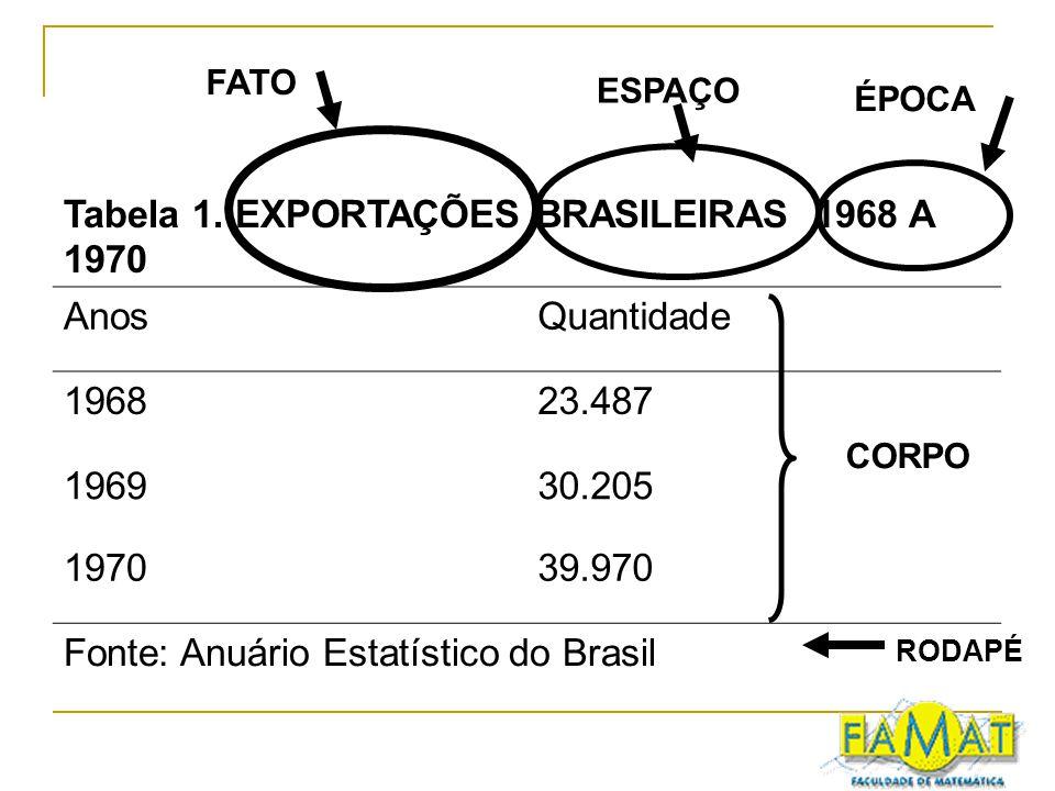 Tabela 1. EXPORTAÇÕES BRASILEIRAS 1968 A 1970 AnosQuantidade 196823.487 196930.205 197039.970 Fonte: Anuário Estatístico do Brasil FATO ESPAÇO ÉPOCA R
