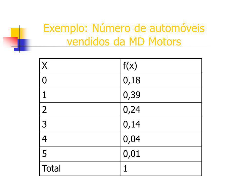 Exemplo: Número de automóveis vendidos da MD Motors Xf(x) 00,18 10,39 20,24 30,14 40,04 50,01 Total1