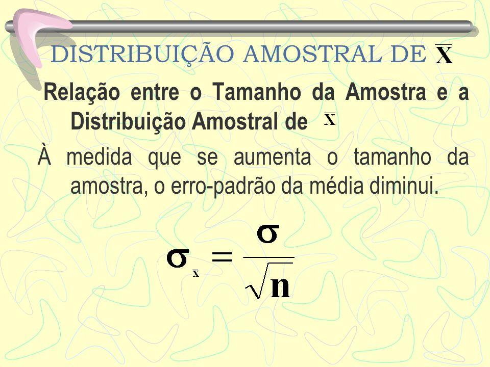 DISTRIBUIÇÃO AMOSTRAL DE Relação entre o Tamanho da Amostra e a Distribuição Amostral de À medida que se aumenta o tamanho da amostra, o erro-padrão d