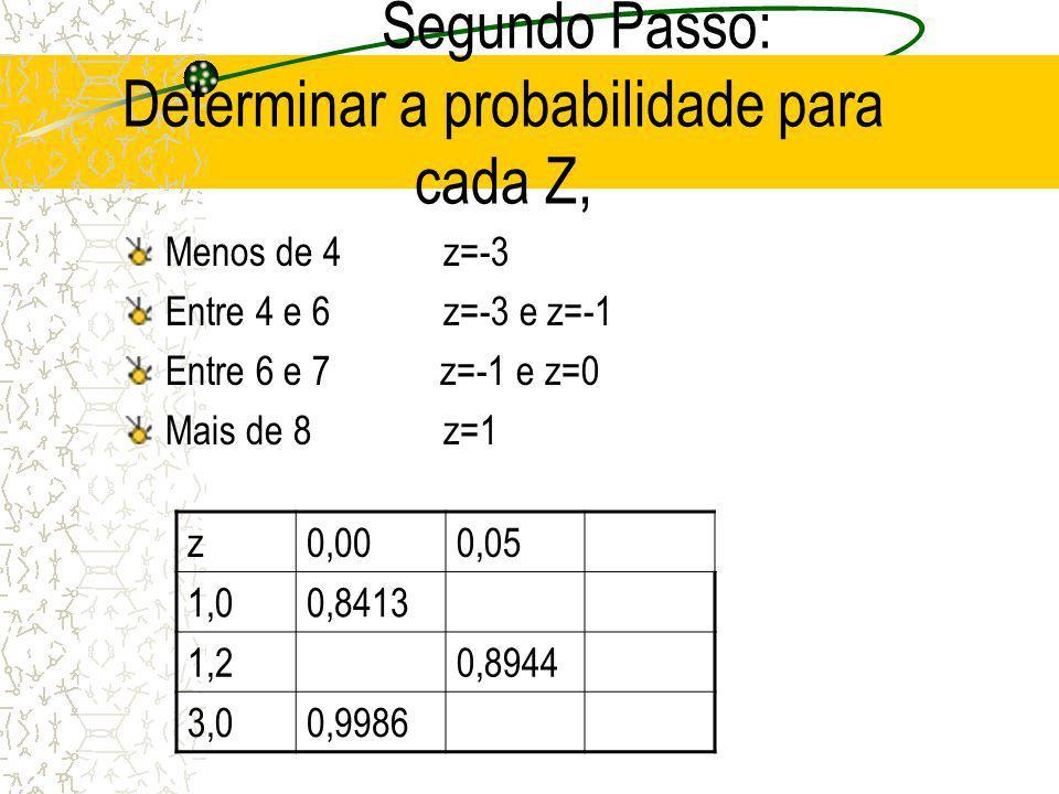 A área 0,8944 corresponde a área abaixo de 1,25.