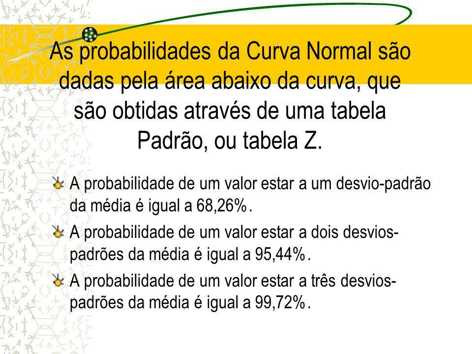 Principais características da Curva Normal Para cada média e cada desvio-padrão existe uma curva diferente; O ponto mais alto da curva está na média;