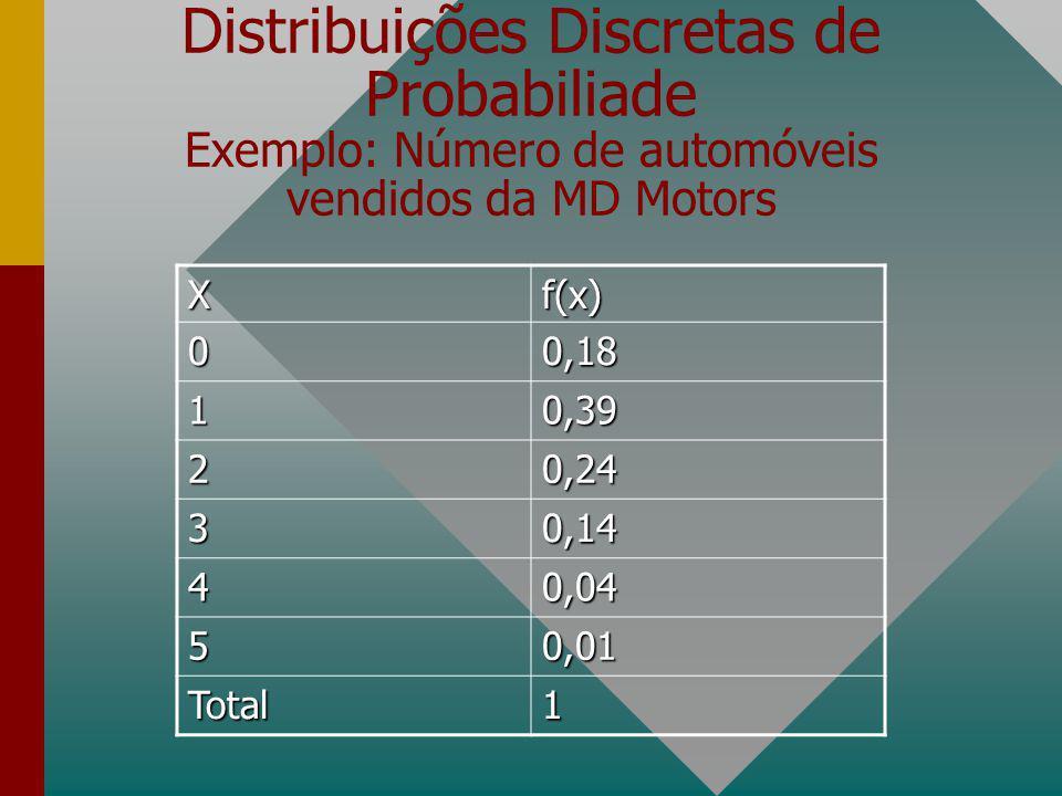 Distribuições Discretas de Probabiliade Descreve como as probabilidaes estão distribuídas para cada um dos valores da variável aleatória que está send