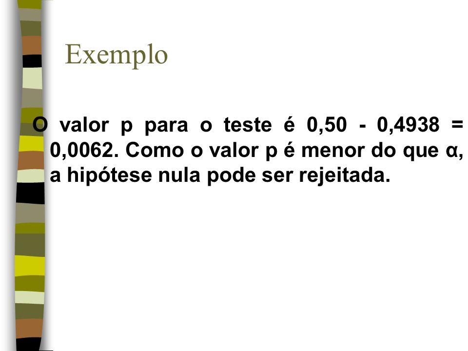 Exemplo O valor p para o teste é 0,50 - 0,4938 = 0,0062. Como o valor p é menor do que α, a hipótese nula pode ser rejeitada.