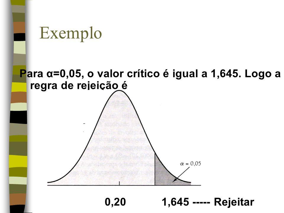 Exemplo Para α=0,05, o valor crítico é igual a 1,645. Logo a regra de rejeição é 0,201,645 ----- Rejeitar