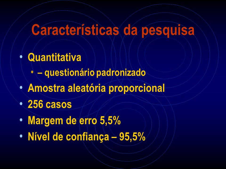 Características da pesquisa Quantitativa – questionário padronizado Amostra aleatória proporcional 256 casos Margem de erro 5,5% Nível de confiança –