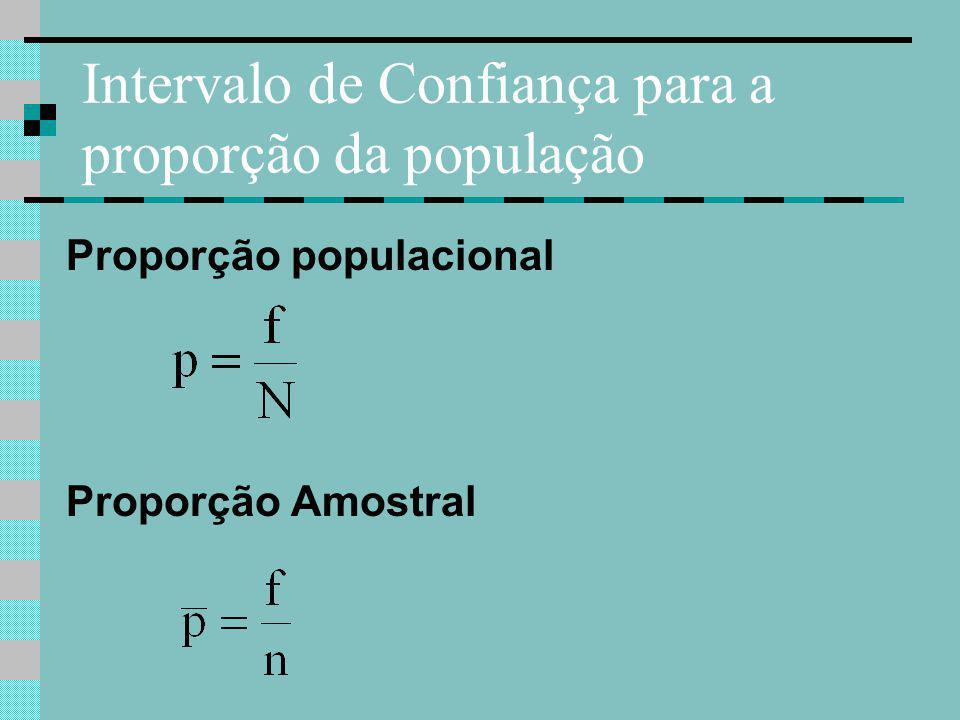 Intervalo de Confiança para a proporção da população Desvio padrão da proporção Como p não é conhecido, temos