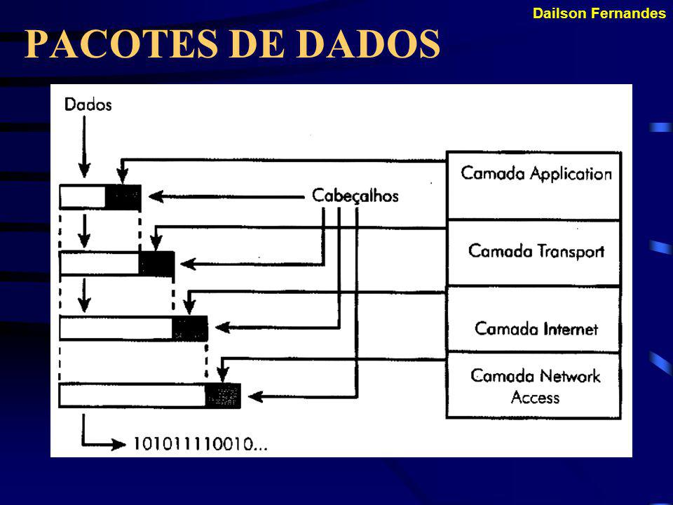 Dailson Fernandes PACOTES DE DADOS Este processo ocorre ao inverso, quando um pacote chega a um computador de destino.