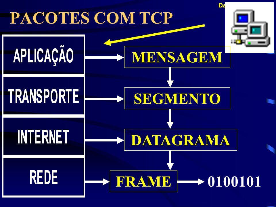 Dailson Fernandes PACOTES DE DADOS O pacote de dados na camada Internet, que encapsula o segmento da camada Transporte, é chamado datagrama.