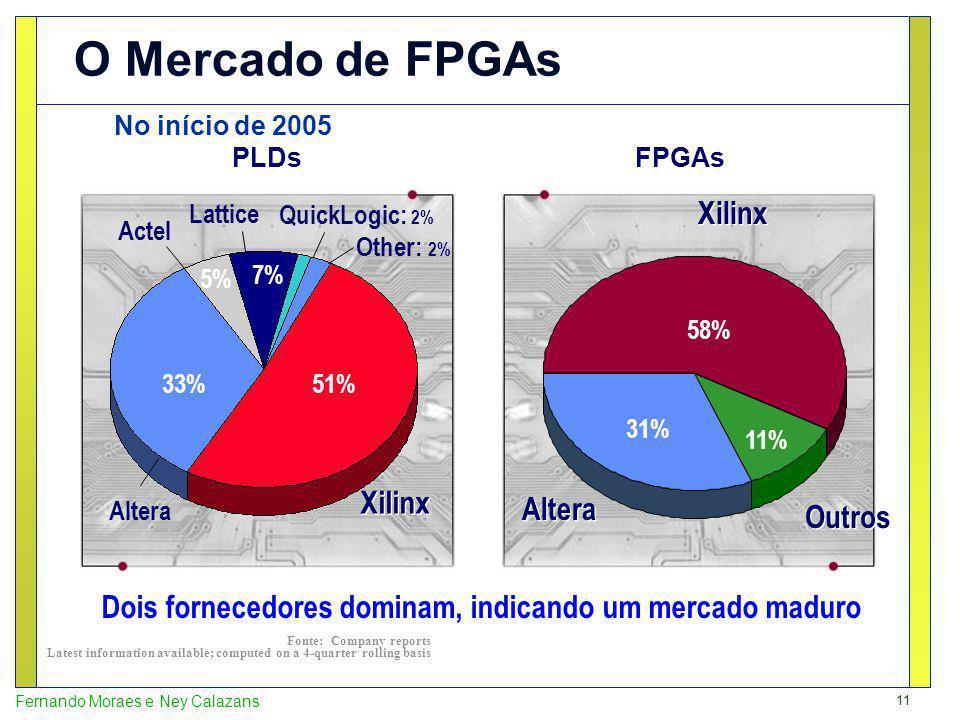 11 Fernando Moraes e Ney Calazans O Mercado de FPGAs No início de 2005 Fonte: Company reports Latest information available; computed on a 4-quarter rolling basis Xilinx Altera Lattice Actel QuickLogic: 2% Xilinx Outros Dois fornecedores dominam, indicando um mercado maduro PLDsFPGAs Other: 2% 51% 33% 5% 7% Altera 58% 31% 11%