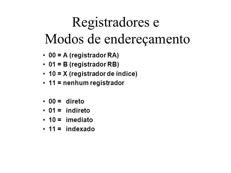 Registradores e Modos de endereçamento 00 = A (registrador RA) 01 = B (registrador RB) 10 = X (registrador de índice) 11 = nenhum registrador 00 =dire