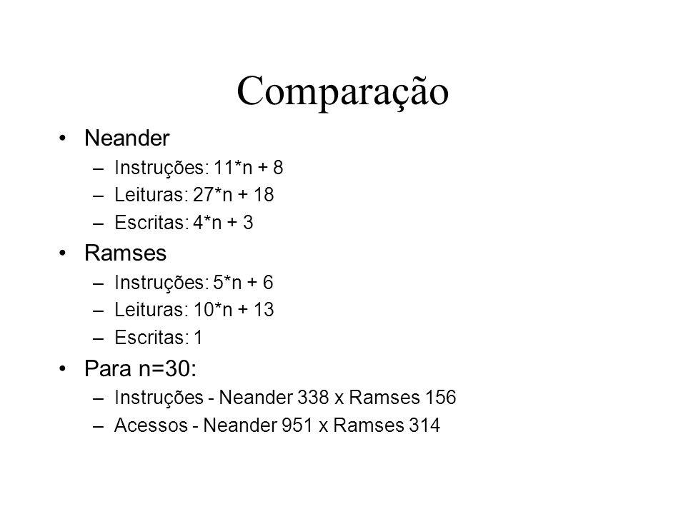 Comparação Neander –Instruções: 11*n + 8 –Leituras: 27*n + 18 –Escritas: 4*n + 3 Ramses –Instruções: 5*n + 6 –Leituras: 10*n + 13 –Escritas: 1 Para n=
