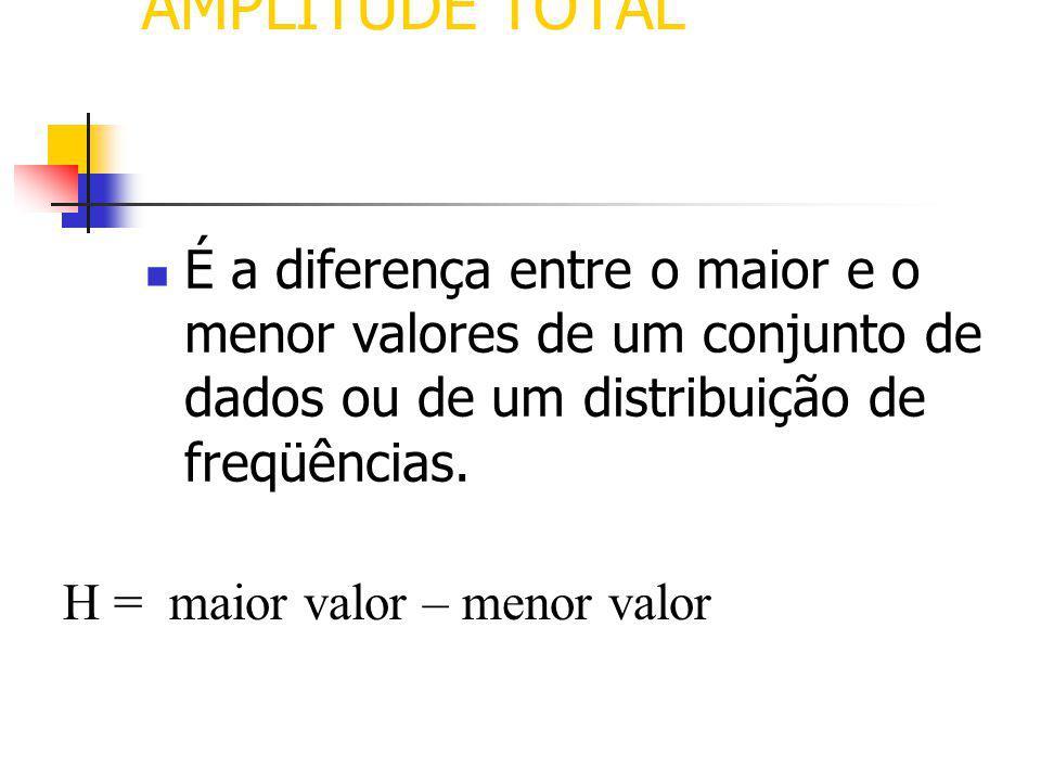 MEDIDAS DE VARIABILIDADE PARA CONJUNTOS DE DADOS Dizem respeito a descrição de um grupo de valores em termos da variabilidade existente entre os itens