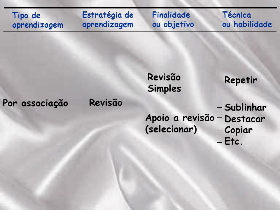 Tipo de aprendizagem Estratégia de aprendizagem Finalidade ou objetivo Técnica ou habilidade Por associação Revisão Revisão Simples Apoio a revisão (selecionar) Sublinhar Destacar Copiar Etc.