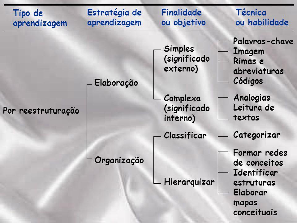 Tipo de aprendizagem Estratégia de aprendizagem Finalidade ou objetivo Técnica ou habilidade Palavras-chave Imagem Rimas e abreviaturas Códigos Analogias Leitura de textos Categorizar Formar redes de conceitos Identificar estruturas Elaborar mapas conceituais Simples (significado externo) Complexa (significado interno) Classificar Hierarquizar Elaboração Organização Por reestruturação