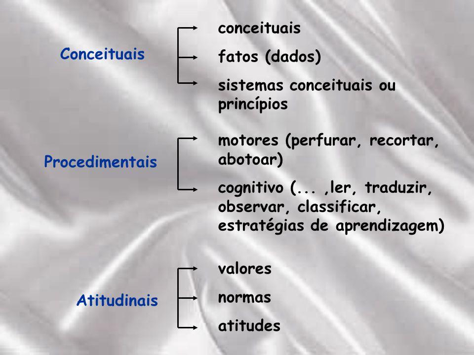 Conceituais conceituais fatos (dados) sistemas conceituais ou princípios Procedimentais motores (perfurar, recortar, abotoar) cognitivo (...,ler, traduzir, observar, classificar, estratégias de aprendizagem) Atitudinais valores normas atitudes