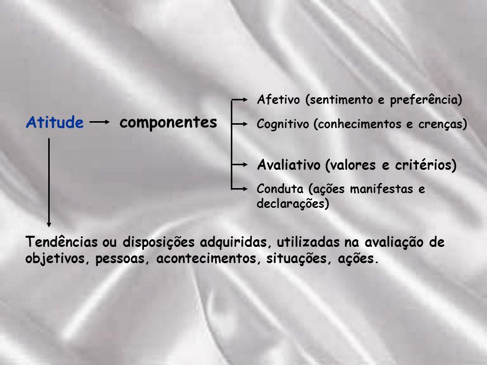 Atitudecomponentes Afetivo (sentimento e preferência) Cognitivo (conhecimentos e crenças) Avaliativo (valores e critérios) Conduta (ações manifestas e declarações) Tendências ou disposições adquiridas, utilizadas na avaliação de objetivos, pessoas, acontecimentos, situações, ações.