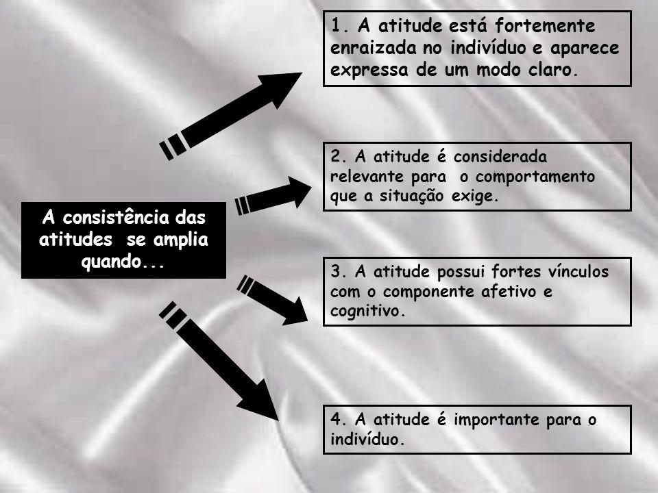 1.A atitude está fortemente enraizada no indivíduo e aparece expressa de um modo claro.