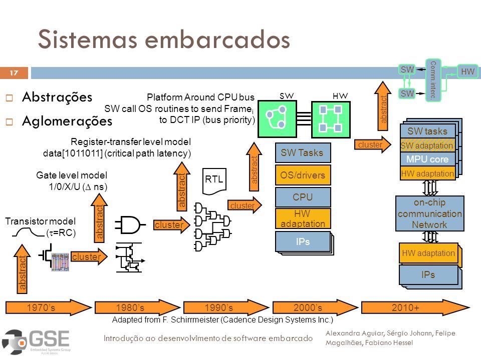 Sistemas embarcados 17 Abstrações Aglomerações Alexandra Aguiar, Sérgio Johann, Felipe Magalhães, Fabiano Hessel Introdução ao desenvolvimento de soft