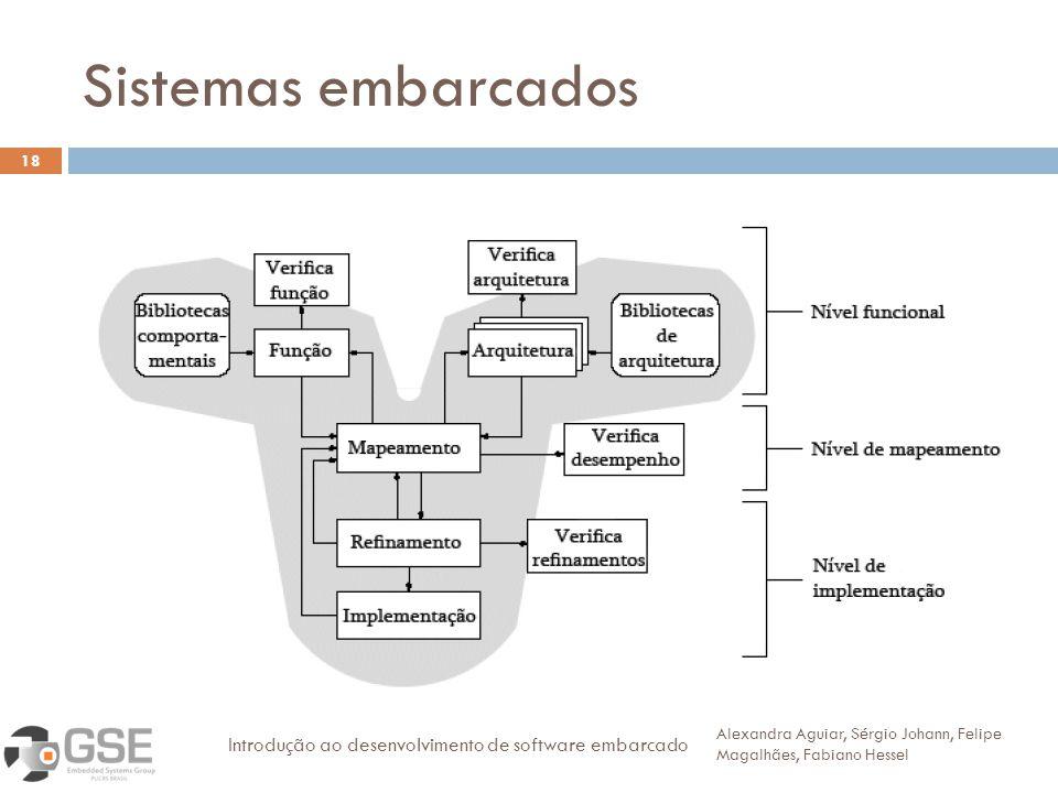 Sistemas embarcados 18 Alexandra Aguiar, Sérgio Johann, Felipe Magalhães, Fabiano Hessel Introdução ao desenvolvimento de software embarcado