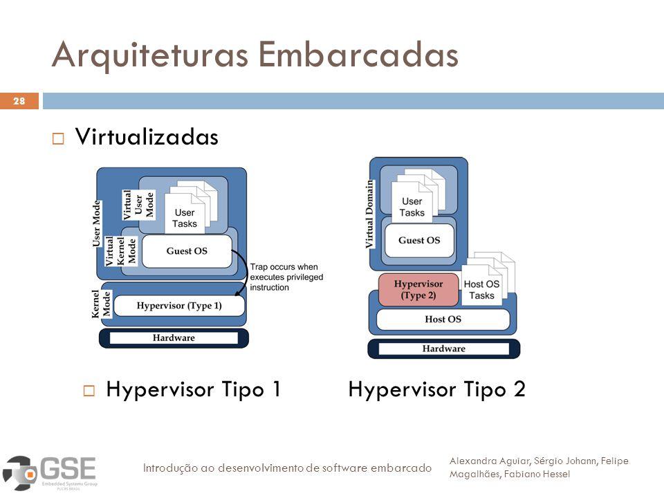 Arquiteturas Embarcadas 28 Virtualizadas Alexandra Aguiar, Sérgio Johann, Felipe Magalhães, Fabiano Hessel Introdução ao desenvolvimento de software embarcado Hypervisor Tipo 1Hypervisor Tipo 2