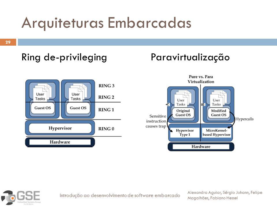 Arquiteturas Embarcadas 29 Ring de-privileging Paravirtualização Alexandra Aguiar, Sérgio Johann, Felipe Magalhães, Fabiano Hessel Introdução ao desen