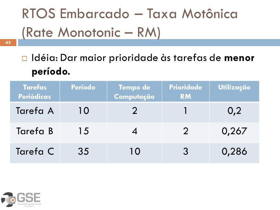 RTOS Embarcado – Taxa Motônica (Rate Monotonic – RM) 43 Idéia: Dar maior prioridade às tarefas de menor período. Tarefas Periódicas PeríodoTempo de Co