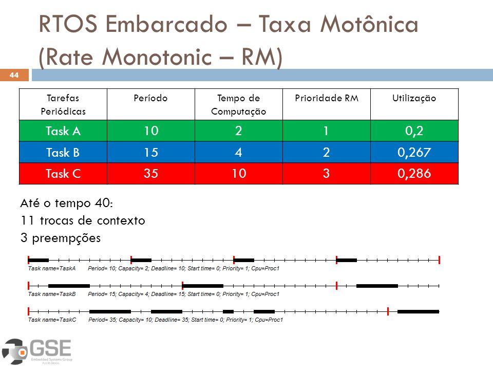 RTOS Embarcado – Taxa Motônica (Rate Monotonic – RM) 44 Tarefas Periódicas PeríodoTempo de Computação Prioridade RMUtilização Task A10210,2 Task B15420,267 Task C351030,286 Até o tempo 40: 11 trocas de contexto 3 preempções