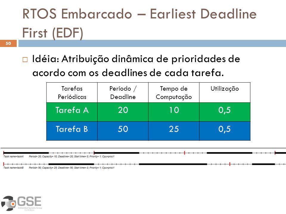 RTOS Embarcado – Earliest Deadline First (EDF) 50 Idéia: Atribuição dinâmica de prioridades de acordo com os deadlines de cada tarefa. Tarefas Periódi