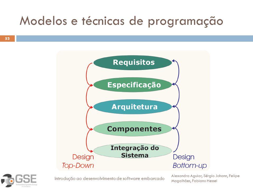 Modelos e técnicas de programação 53 Alexandra Aguiar, Sérgio Johann, Felipe Magalhães, Fabiano Hessel Introdução ao desenvolvimento de software embar