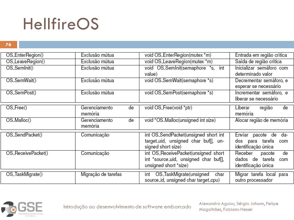 HellfireOS 76 Alexandra Aguiar, Sérgio Johann, Felipe Magalhães, Fabiano Hessel Introdução ao desenvolvimento de software embarcado