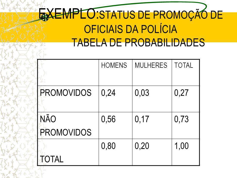 EXEMPLO: STATUS DE PROMOÇÃO DE OFICIAIS DA POLÍCIA HOMENSMULHERESTOTAL PROMOVIDOS28836324 NÃO PROMOVIDOS 672204876 TOTAL 9602401200