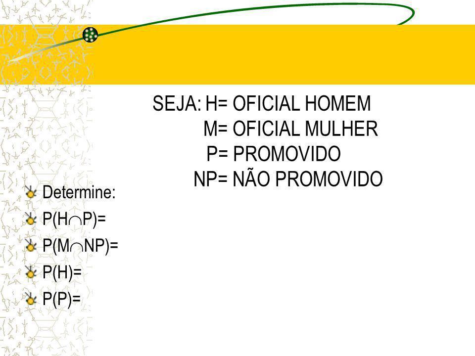 EXEMPLO: STATUS DE PROMOÇÃO DE OFICIAIS DA POLÍCIA TABELA DE PROBABILIDADES HOMENSMULHERESTOTAL PROMOVIDOS0,240,030,27 NÃO PROMOVIDOS 0,560,170,73 TOT