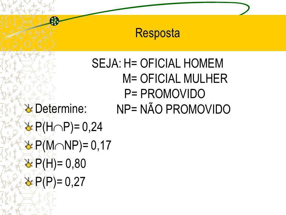 SEJA: H= OFICIAL HOMEM M= OFICIAL MULHER P= PROMOVIDO NP= NÃO PROMOVIDO Determine: P(H P)= P(M NP)= P(H)= P(P)=