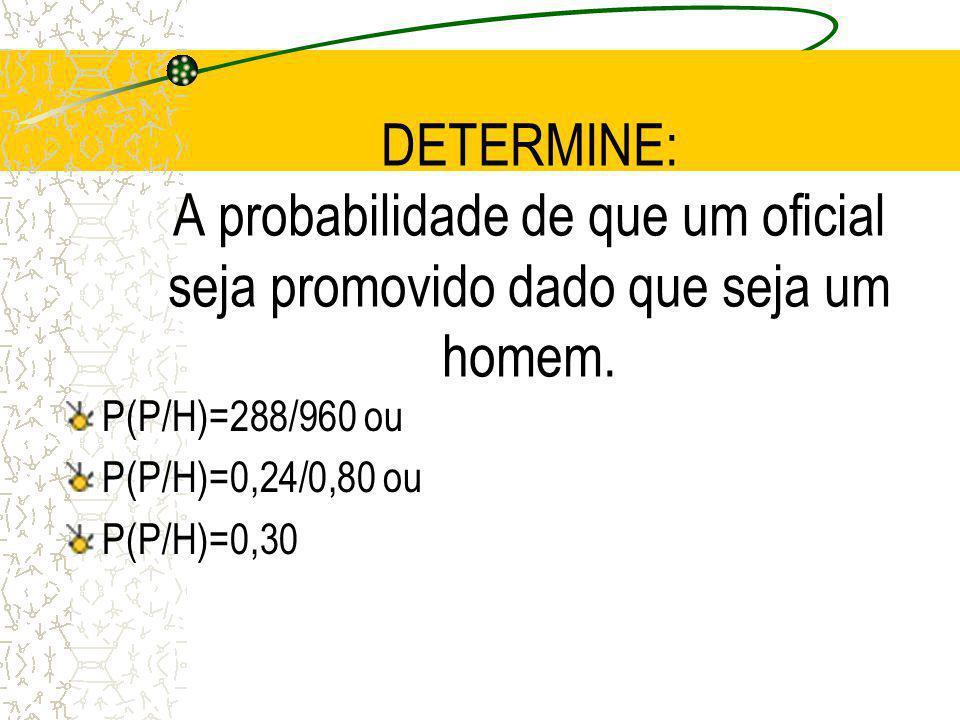 Resposta SEJA: H= OFICIAL HOMEM M= OFICIAL MULHER P= PROMOVIDO NP= NÃO PROMOVIDO Determine: P(H P)= 0,24 P(M NP)= 0,17 P(H)= 0,80 P(P)= 0,27