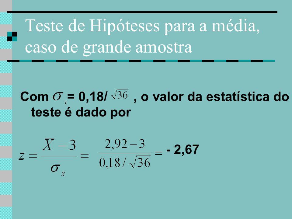 Teste de Hipóteses para a média, caso de grande amostra Com = 0,18/, o valor da estatística do teste é dado por - 2,67