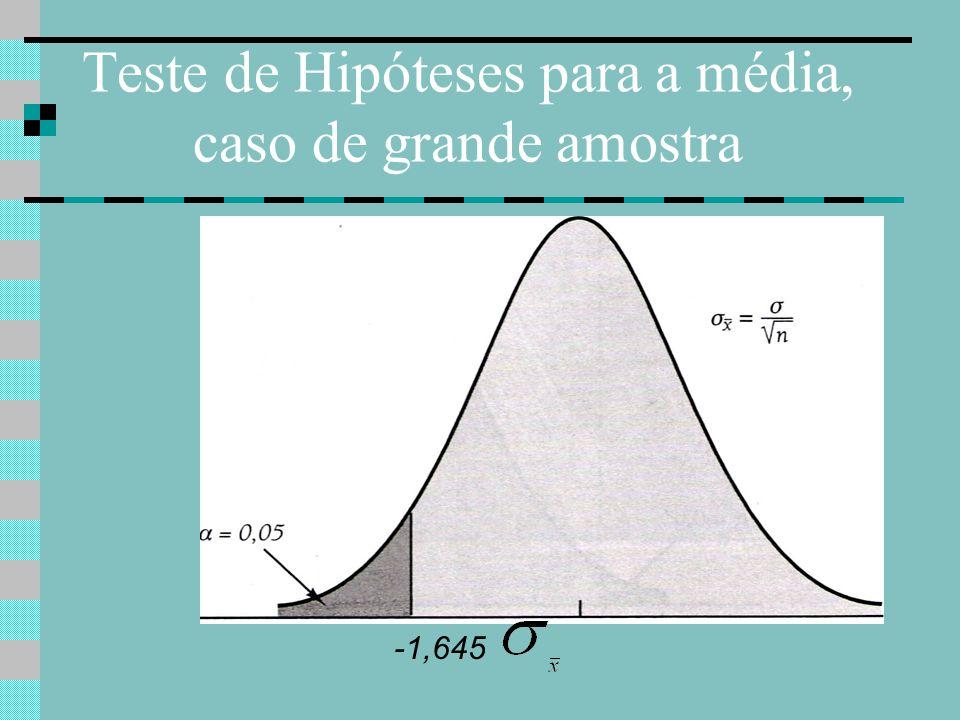 Teste de Hipóteses para a média, caso de grande amostra Em conseqüência, estabelecemos a seguinte regra de rejeição.